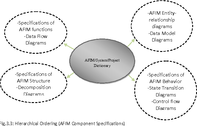 Figure 38 from afim a high level conceptual atm design using figure 36 ccuart Image collections