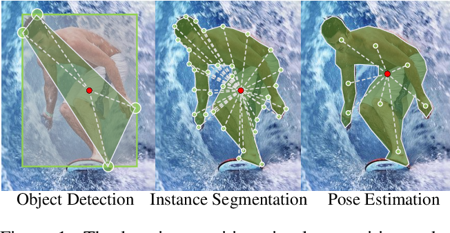 Figure 1 for Location-Sensitive Visual Recognition with Cross-IOU Loss