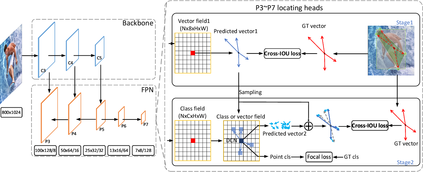 Figure 3 for Location-Sensitive Visual Recognition with Cross-IOU Loss