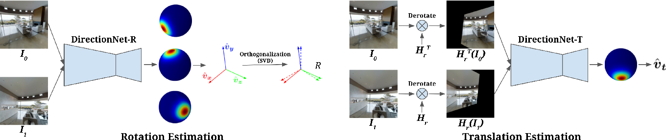 Figure 1 for Wide-Baseline Relative Camera Pose Estimation with Directional Learning