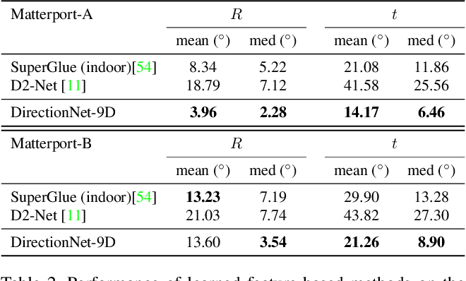 Figure 4 for Wide-Baseline Relative Camera Pose Estimation with Directional Learning
