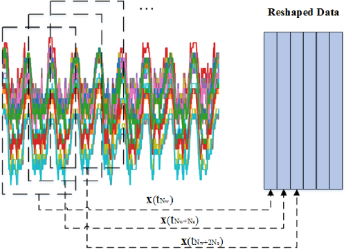 Figure 1 for Adversarial Feature Learning of Online Monitoring Data for Operation Reliability Assessment in Distribution Network