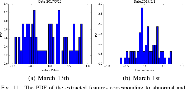 Figure 3 for Adversarial Feature Learning of Online Monitoring Data for Operation Reliability Assessment in Distribution Network