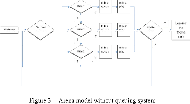 Figure 3 from Simulation of Theme Park Queuing System by Using Arena