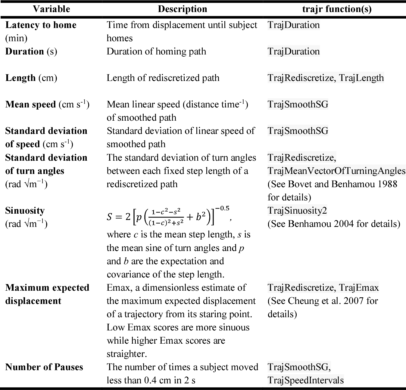 Table 2 from Multisensory control of homing behavior in whip spiders