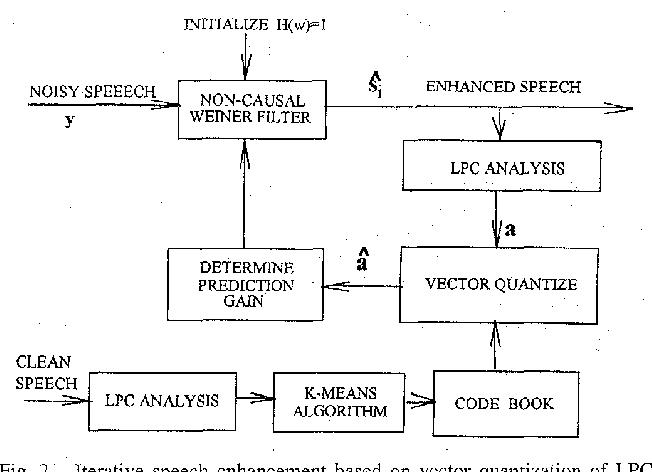 PDF] Codebook constrained Wiener filtering for speech