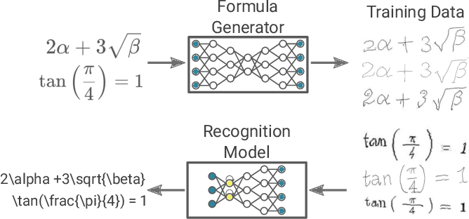 Figure 1 for Unsupervised Training Data Generation of Handwritten Formulas using Generative Adversarial Networks with Self-Attention