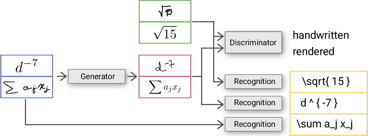 Figure 3 for Unsupervised Training Data Generation of Handwritten Formulas using Generative Adversarial Networks with Self-Attention