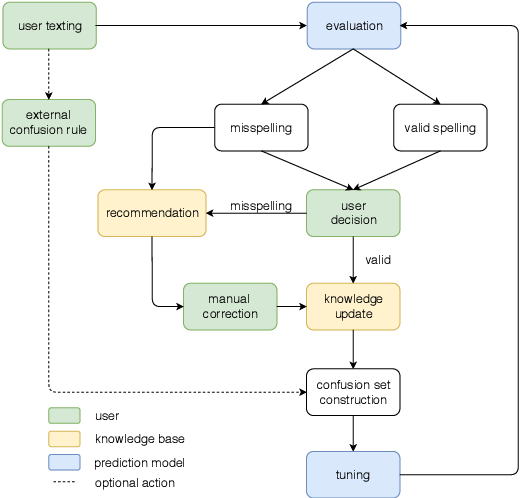 Figure 1 for Comparison of Interactive Knowledge Base Spelling Correction Models for Low-Resource Languages