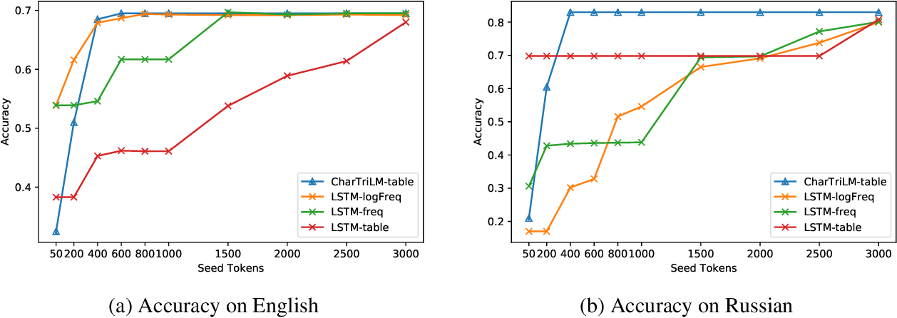 Figure 4 for Comparison of Interactive Knowledge Base Spelling Correction Models for Low-Resource Languages