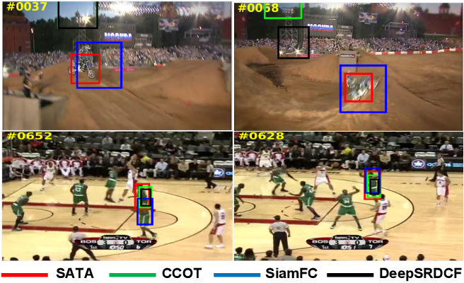 Figure 1 for Real Time Visual Tracking using Spatial-Aware Temporal Aggregation Network
