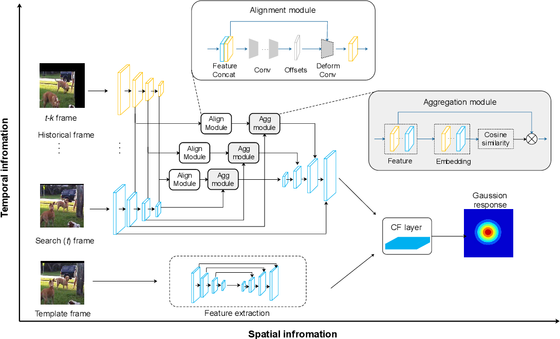 Figure 3 for Real Time Visual Tracking using Spatial-Aware Temporal Aggregation Network
