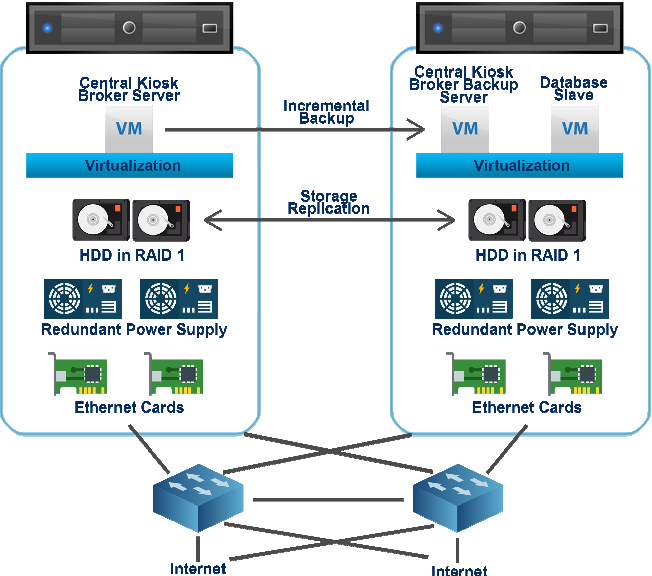Figure 4 from security aspects of banking kiosks in serbia s central kiosk broker server schema ccuart Images