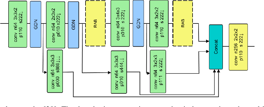 Figure 2 for Attention-based Convolutional Autoencoders for 3D-Variational Data Assimilation