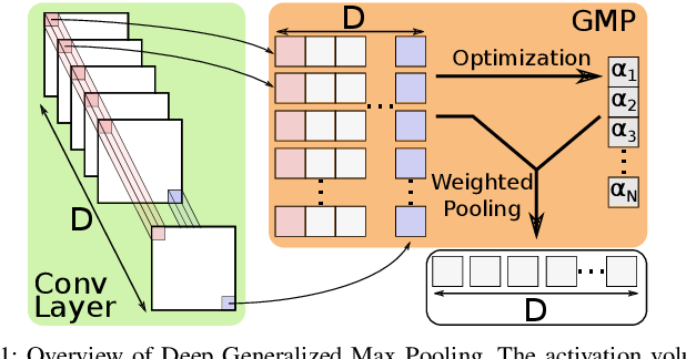 Figure 1 for Deep Generalized Max Pooling