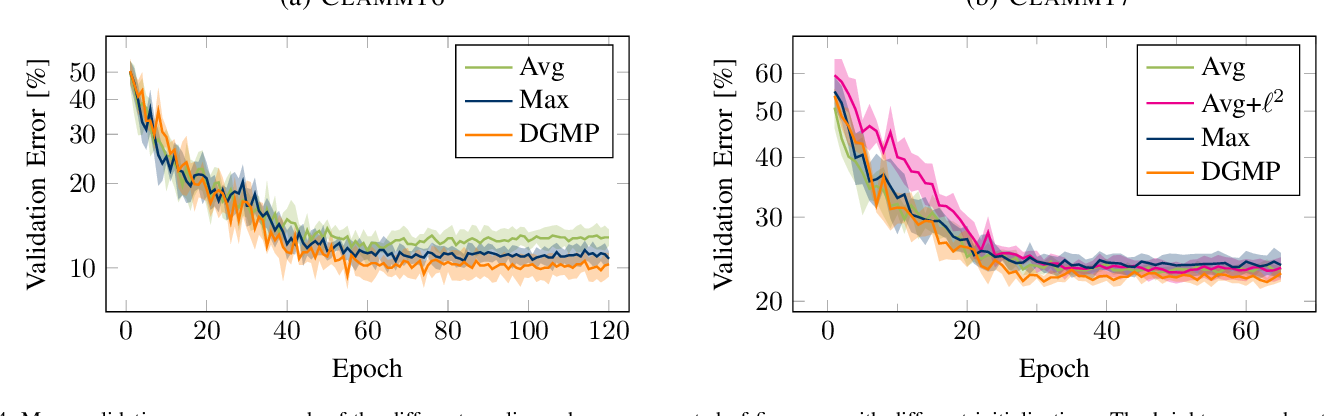 Figure 4 for Deep Generalized Max Pooling