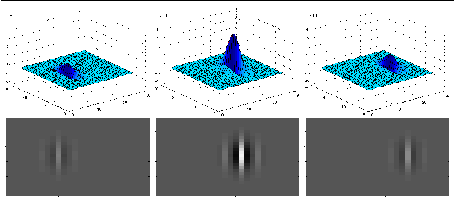 Figure 1 for Spatiotemporal Gabor filters: a new method for dynamic texture recognition