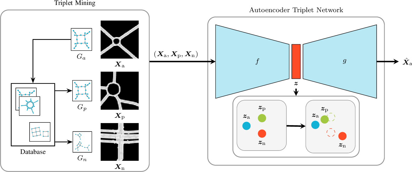Figure 1 for Novelty Detection and Analysis of Traffic Scenario Infrastructures in the Latent Space of a Vision Transformer-Based Triplet Autoencoder