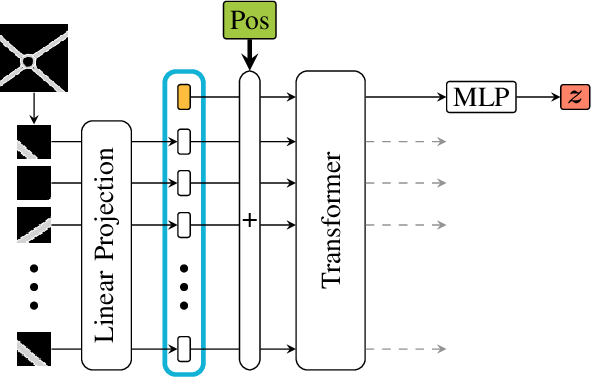 Figure 2 for Novelty Detection and Analysis of Traffic Scenario Infrastructures in the Latent Space of a Vision Transformer-Based Triplet Autoencoder
