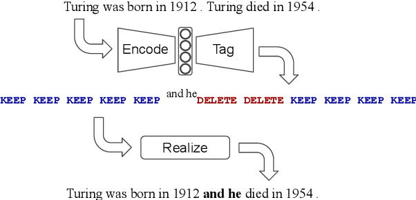 Figure 1 for Encode, Tag, Realize: High-Precision Text Editing