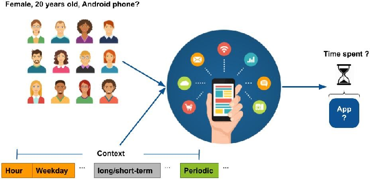 Figure 1 for What and How long: Prediction of Mobile App Engagement
