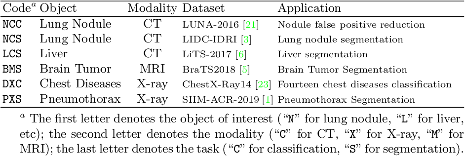 Figure 2 for Learning Semantics-enriched Representation via Self-discovery, Self-classification, and Self-restoration