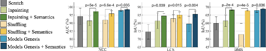 Figure 3 for Learning Semantics-enriched Representation via Self-discovery, Self-classification, and Self-restoration