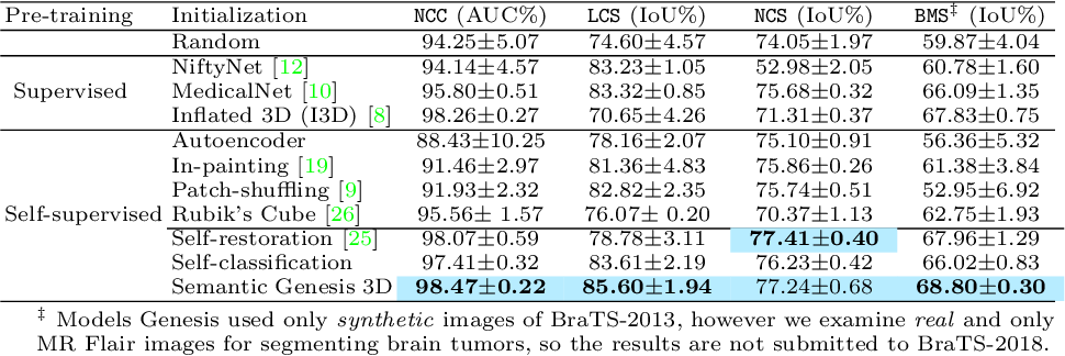 Figure 4 for Learning Semantics-enriched Representation via Self-discovery, Self-classification, and Self-restoration