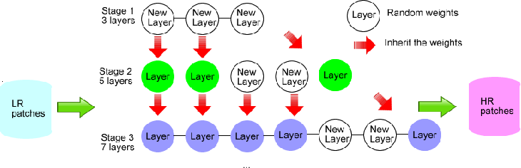 Figure 1 for CT-SRCNN: Cascade Trained and Trimmed Deep Convolutional Neural Networks for Image Super Resolution