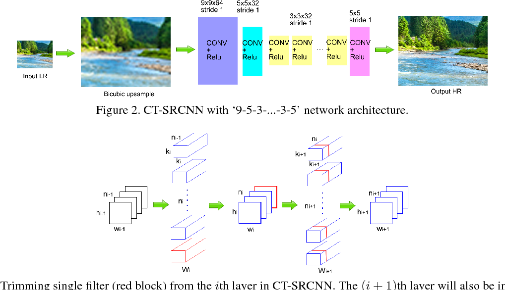 Figure 3 for CT-SRCNN: Cascade Trained and Trimmed Deep Convolutional Neural Networks for Image Super Resolution