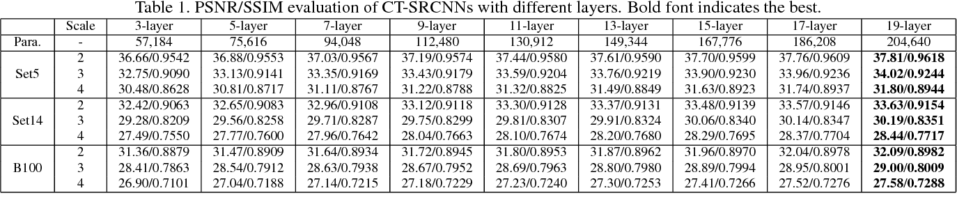 Figure 2 for CT-SRCNN: Cascade Trained and Trimmed Deep Convolutional Neural Networks for Image Super Resolution