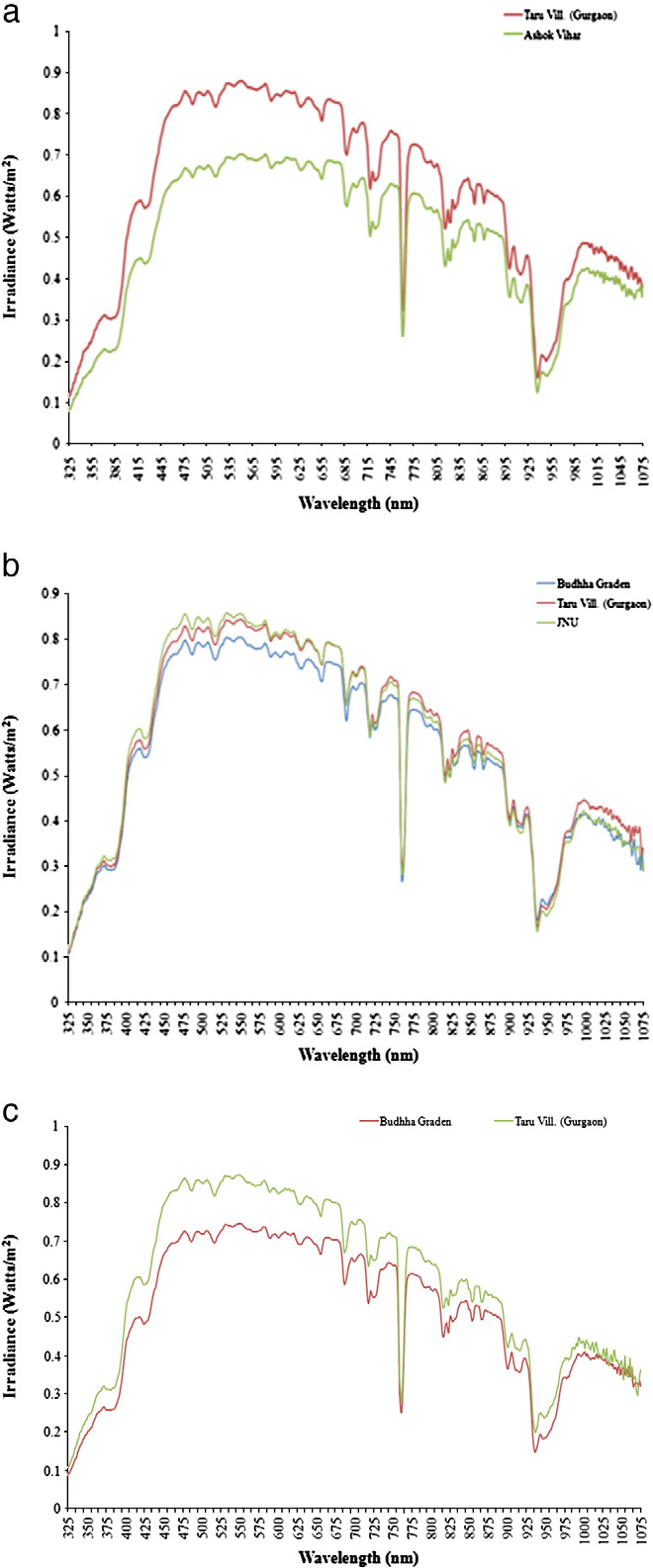 Fig. 4. (a–c) Solar spectral irradiance observed at Delhi and outside (site-4 near Taru) on (a) November 3 and 4, 2010, (b) November 19, 20 and 21, 2010 and (c) December 22 and 23 2010.