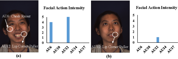 Figure 1 for Facial Action Unit Intensity Estimation via Semantic Correspondence Learning with Dynamic Graph Convolution