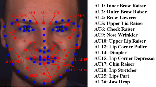 Figure 3 for Facial Action Unit Intensity Estimation via Semantic Correspondence Learning with Dynamic Graph Convolution