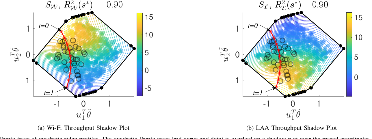 Figure 1 for Optimizing Unlicensed Band Spectrum Sharing With Subspace-Based Pareto Tracing