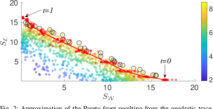 Figure 2 for Optimizing Unlicensed Band Spectrum Sharing With Subspace-Based Pareto Tracing