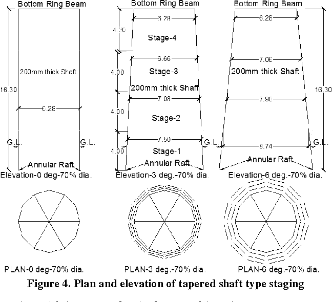 PDF] Optimum Diameter of Tapered Elevated RC Water Tank Staging