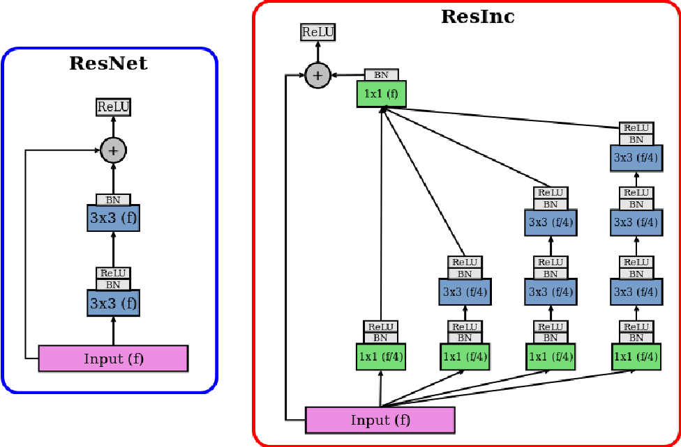 Figure 2 for DeepMRSeg: A convolutional deep neural network for anatomy and abnormality segmentation on MR images