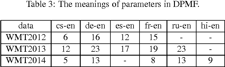 Figure 4 for An Automatic Machine Translation Evaluation Metric Based on Dependency Parsing Model