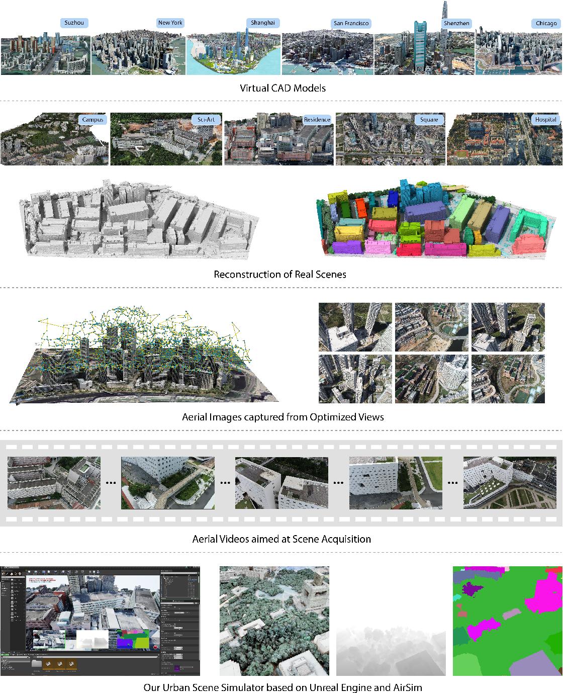 Figure 1 for UrbanScene3D: A Large Scale Urban Scene Dataset and Simulator