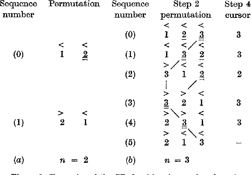A simplified loop-free algorithm for generating permutations