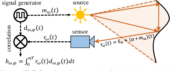 Figure 2 for iToF2dToF: A Robust and Flexible Representation for Data-Driven Time-of-Flight Imaging