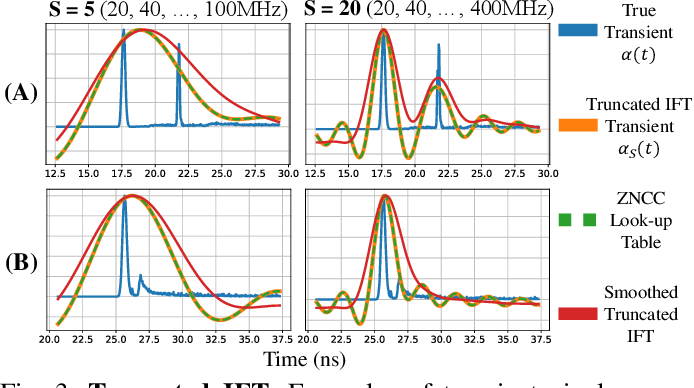 Figure 3 for iToF2dToF: A Robust and Flexible Representation for Data-Driven Time-of-Flight Imaging