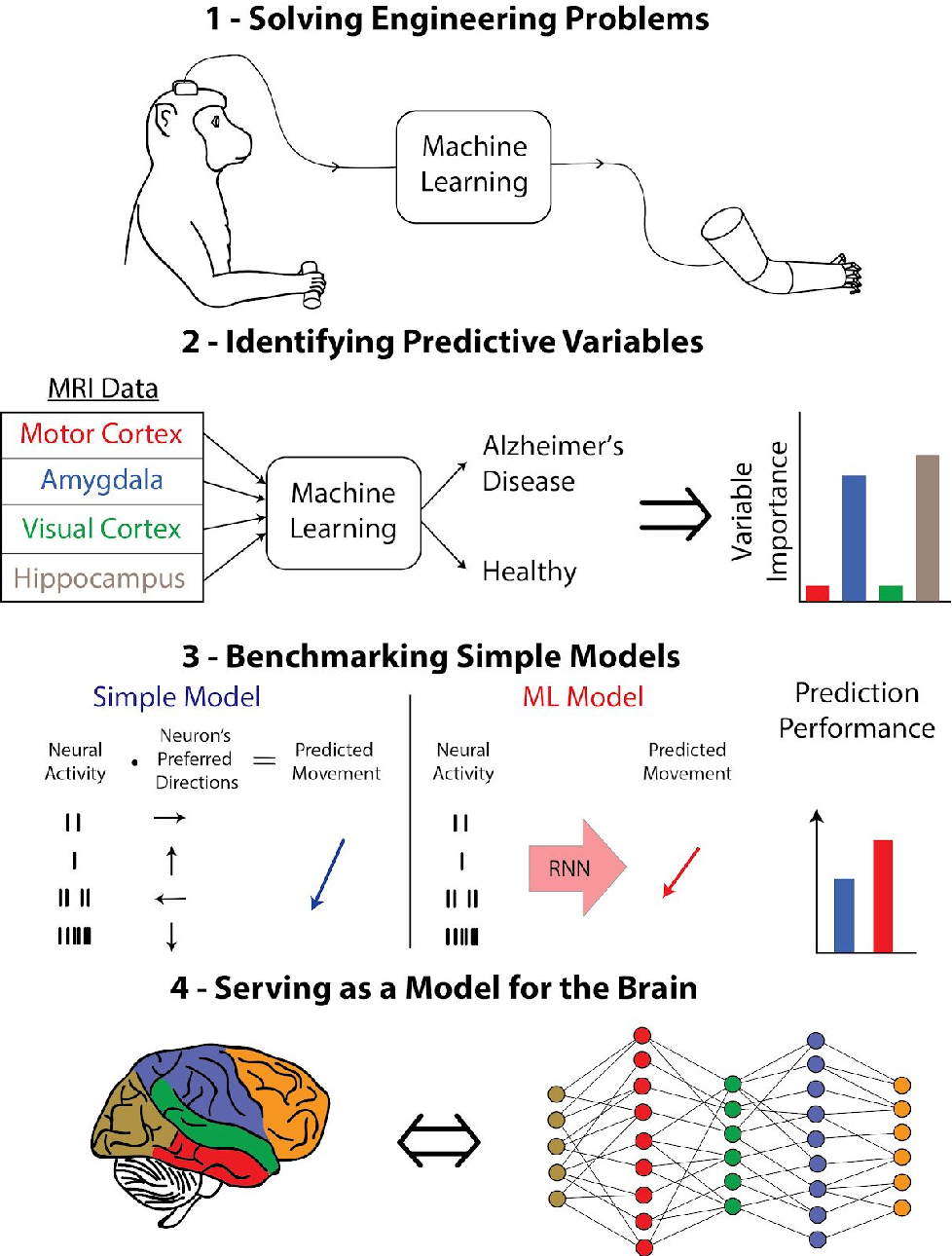 Figure 2 for The Roles of Supervised Machine Learning in Systems Neuroscience