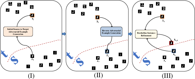 Figure 3 for Characterizing the Decision Boundary of Deep Neural Networks