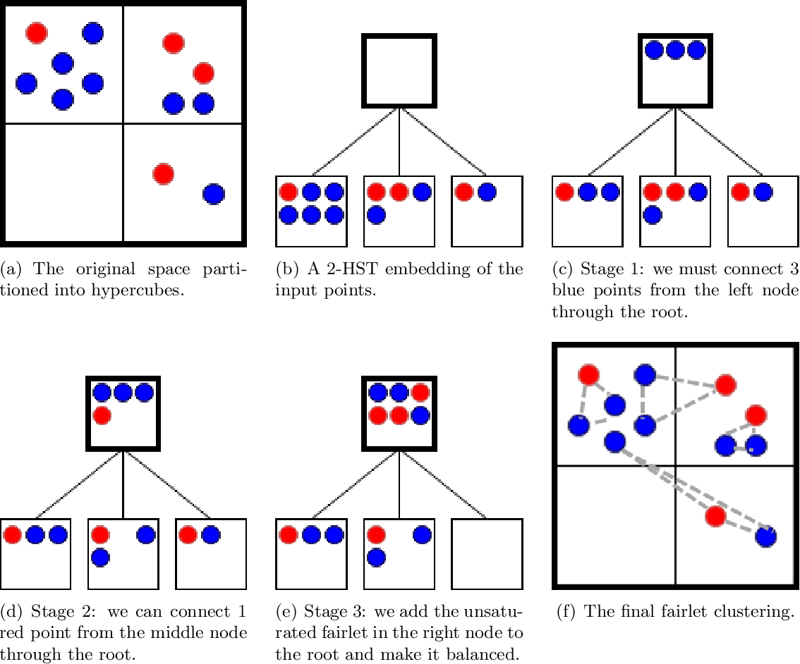 Figure 1 for Scalable Fair Clustering