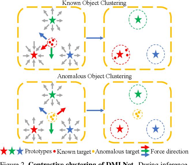 Figure 3 for Deep Metric Learning for Open World Semantic Segmentation