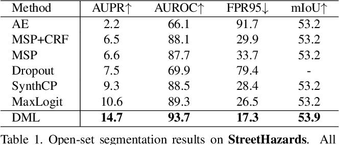 Figure 2 for Deep Metric Learning for Open World Semantic Segmentation