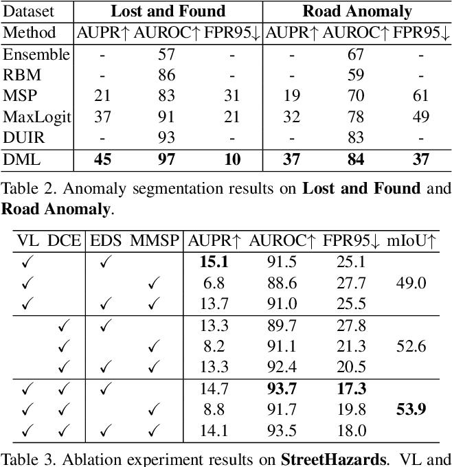 Figure 4 for Deep Metric Learning for Open World Semantic Segmentation