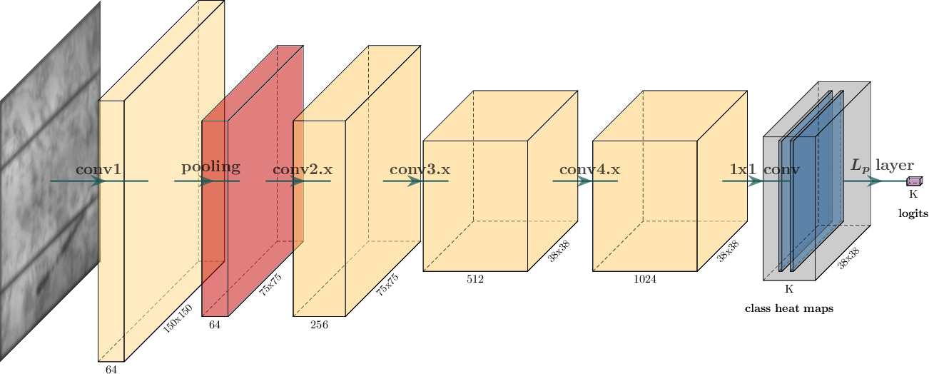 Figure 3 for Weakly Supervised Segmentation of Cracks on Solar Cells using Normalized Lp Norm